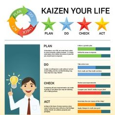 Kaizen Your Life Infographic is one of the best Infographics created in the Business category. Check out Kaizen Your Life now! Change Management, Business Management, Management Tips, Business Planning, Kaizen, Professional Development, Personal Development, Amélioration Continue, Leadership
