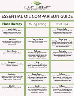 Young Living Doterra Comparison Chart And Essential Oil Blends Www Recipes Oils