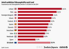 Infografik: Anteil weiblicher Führungskräfte nach Land   Statista