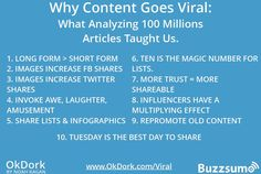 content goes viral what analyzing millions articles taught