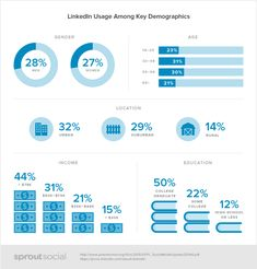 Social Demographics Linkedin