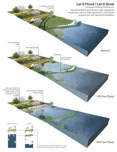 Diseño urbano sostenible que aprovecha las inundaciones  estacionales  para fertilizar los suelos #landarch #urbandesign
