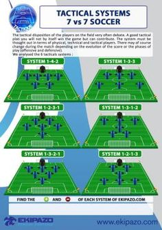 All tactical systems of soccer 7 vs 7