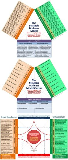 The Strategic Business Model Canvas: