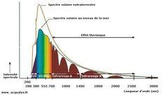Spectre solaire extraterrestre,  au niveau de la mer et effet thermique. Portail habitat Picbleu