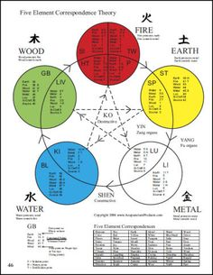 Atlas of Acupuncture Points: Guide to Point Locations & Formulas