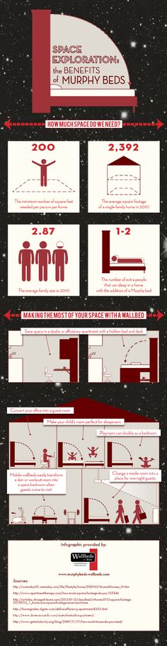 In 2010, the average family consisted of 2.87 members. With limited square footage, it can be difficult to get comfortable at home. This infographic from a California Murphy bed specialist shows how a wallbed can help you make better use of your space. Source: http://www.murphybeds-wallbeds.com/612424/2012/12/19/space-saving-tips-and-benefits-of-a-murphy-wallbed!-infographic.html