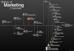 History of Marketing [infographic]