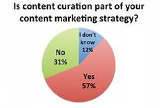 Content marketing continues to be an integral strategy for B2B companies; however, objectives for content strategies are shifting toward thought leadership and educating the market, according to a survey from Curata.    Read more: http://www.marketingprofs.com/charts/2012/9620/b2b-content-marketing-adoption-surging-but-objectives-are-shifting#ixzz2E2tWer8g