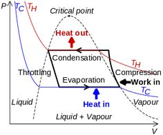 Pressure enthalpy diagram of the refrigeration cycle ARE
