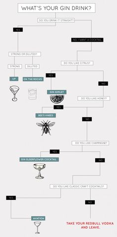 What is YOUR #gin drink? Infographic courtesy of @The Savory.