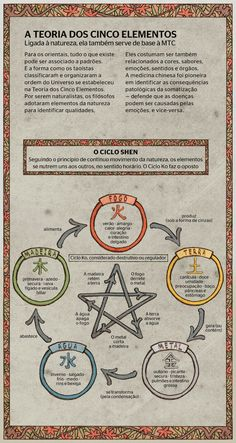 the theory of the five elements Les Chakras, Chinese Medicine, Book Of Shadows, Feng Shui, Witchcraft, Tarot, Knowledge, Positivity, Writing