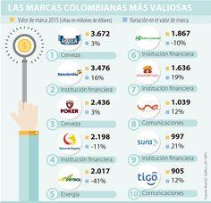 Cerveza Águila, Bancolombia y Poker son las marcas más valiosas del país Map, Stamp Values, Financial Statement, Ale, Frames, Advertising, Countries, Location Map, Maps