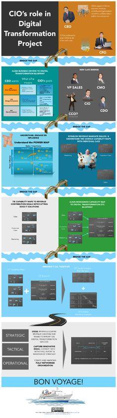 CIO digital transformation inforgraphic by Tarry Singh via slideshare