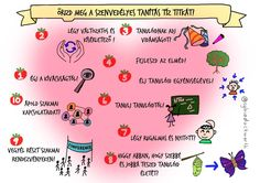 A szenvedélyes tanítás 10 titka - grafika, eredeti szöveg Sylvia Duckworth - magyar szöveg: Petővári László