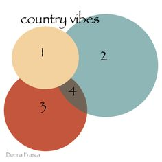 Love the country? It's clean, fresh and just feels good to be there. These are my country colors. Find out what yours are!