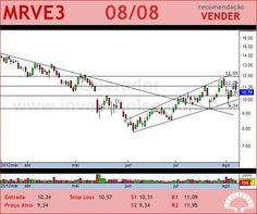 MRV - MRVE3 - 08/08/2012 #MRVE3 #analises #bovespa