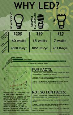 ¿Porqué Usar Tecnología LED? / Why LED Tech? #Infographic http://www.justleds.co.za