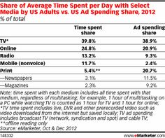 eMarketer estimates that mobile accounted for 11.7% of daily media time in 2012, compared to about 25% spent online on nonmobile devices.