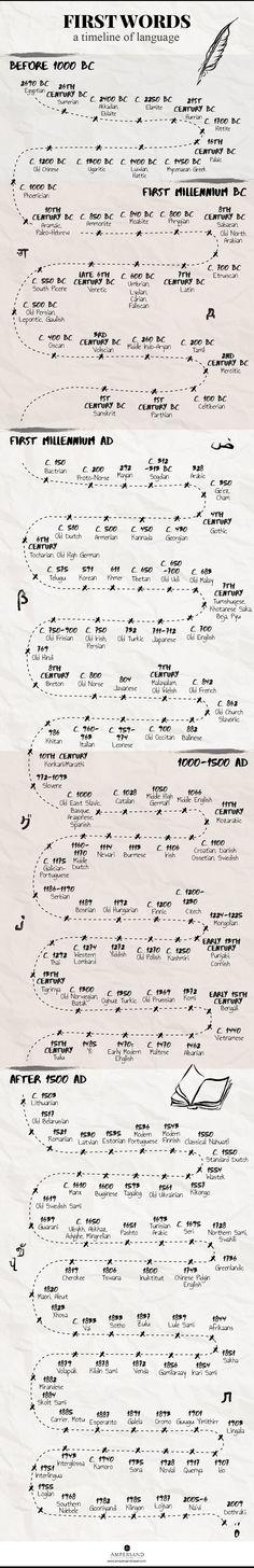 A Timeline Of Language - Writers Write