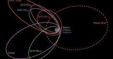 Ο Μύθος του Νιμπίρου Παίρνει Σάρκα και Οστά. Επιστήμονες Εντοπίζουν Μακρινό Αντικείμενο στο Ηλιακό Σύστημα.,,