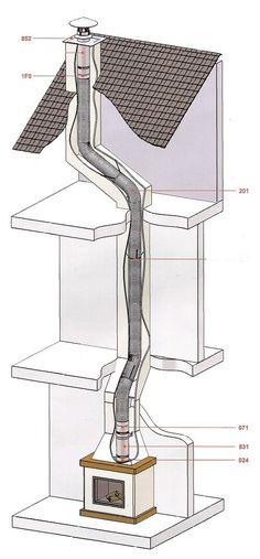 Flexibel RVS rookkanaal