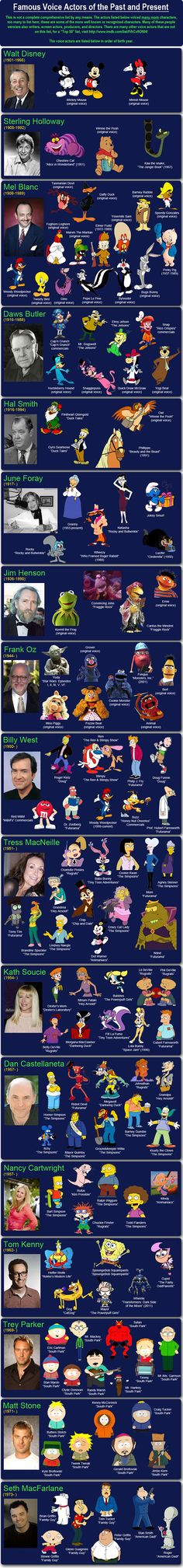 Famous Voice Actors
