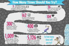 How Many Times Should You try?