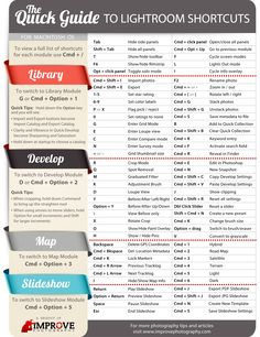 Lightroom shortcuts for windows- picture is for Mac, but link is pdf for windows (improve photography)