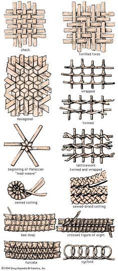 Techniques de tressage