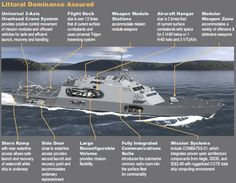 The Littoral Combat Ship (LCS) is a small specialised variant of the DD(X) family of future surface combat ships. Description from thenewx.org. I searched for this on bing.com/images