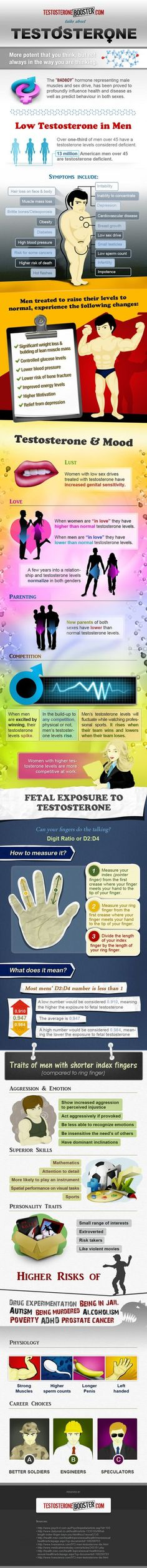 Testosterone: Potent But Not Always In The Way You Think Infographic