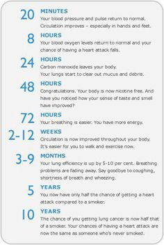 What happens after you quit smoking