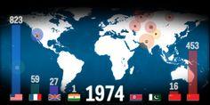 70 anni fa, nel 1945, è iniziata l'era atomica. Da allora quanti ordigni nucleari sono esplosi sulla nostra Terra?  Lo mostra, in sequenza, il video qui sotto.