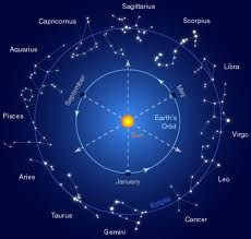 How to Use Astrology to Improve Your Life...