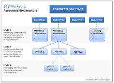Business to Business Marketing also known as B2B marketing.The focus of this type of marketing is to sell their products only to a business, not to the customer.