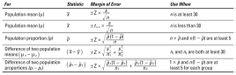 Statistical Confidence Intervals