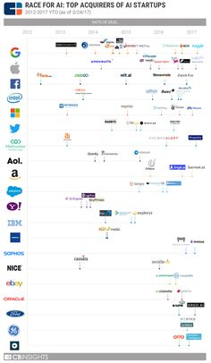 The Race For AI: Here Are The Tech Giants Rushing To Snap Up Artificial Intelligence Startups Artificial Intelligence Article, Artificial Intelligence Algorithms, Machine Learning Artificial Intelligence, Computer Technology, Computer Science, Computer Lab, Machine Learning Deep Learning, Business Intelligence, Data Analytics
