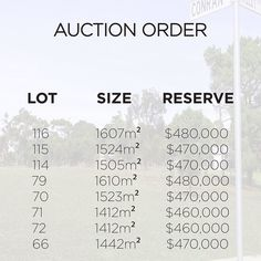 Yellow Gums Estate Stage 5B is going under the hammer this Saturday 2nd April at 11:00am. Here is our Auction Order See you at the Ocean Grove Bowling Club at 11:00am.  #auction #yellowgums #estate #oceangrove #land #invest #haydenoceangrove #realestate #bellarinepeninsula #build #luxuryliving by hayden_oceangrove http://ift.tt/1JO3Y6G