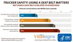 NEW #VitalSigns report shows how employers can help truck drivers stay safe. More than 1 in 3 truck drivers have had a serious truck crash during their careers.