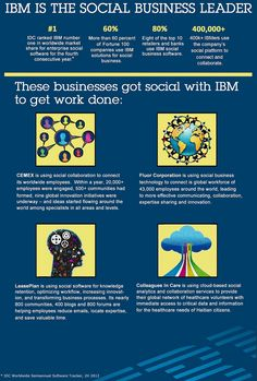 IBM is the Social Business Leader: CEMEX, LeasePlan, Fluor Corporation, Colleagues in Care. Le Social, Social Work, Social Media, Small Business Software, Social Business, Business Leaders, Social Projects, Computer Security, Social Enterprise