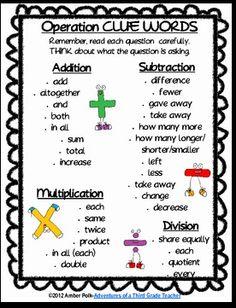 Miss Third Grade: Math Notebooks Math Strategies, Math Resources, Math Tips, Math Anchor Charts, Math Problem Solving, Solving Equations, Math Words, Math Word Problems, Third Grade Math