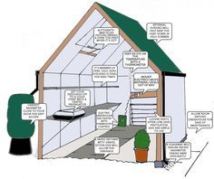 Setting up your greenhouse - How to start a greenhouse