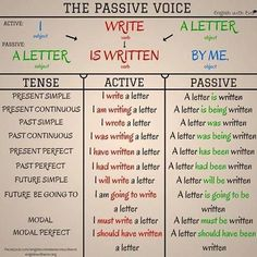 """English Expressions on Twitter: """"People talk about passive voice, but it's hard to recognize it! Here are some great examples of passive vs. active voice. #esl #learnenglish https://t.co/jE3uuwnKHv"""""""