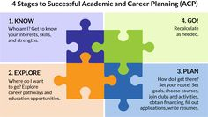 Image result for academic and career planning