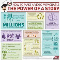 How to Make a #Video Memorable: The Power of a Story