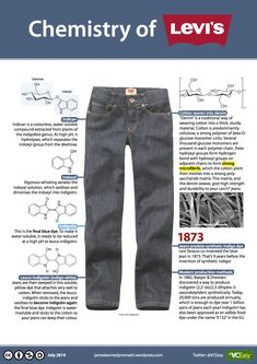 Ever wondered how jeans are dyed blue? This post explains the Chemistry of LEVI'S® jeans in one tidy infographic.