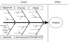 Example root cause analysis rca using ishikawafishbone diagrams the fishbone diagram is also known as the cause effect c e diagram or as the ishikawa diagram referring to its originator professor kaoru ishikawa ccuart Image collections