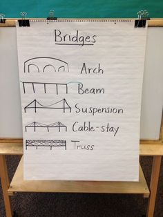 Bridges. Science Technology Engineering and Math {STEM} activities are a fun way to teach kids how things work.  Great activity for older students with special learning needs.  Very visual, hands on and cooperative.  Read more at:  http://www.playdoughtoplato.com/stem-project-straw-bridges/