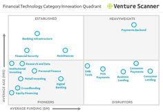 FinTech-Innovations-Matrix
